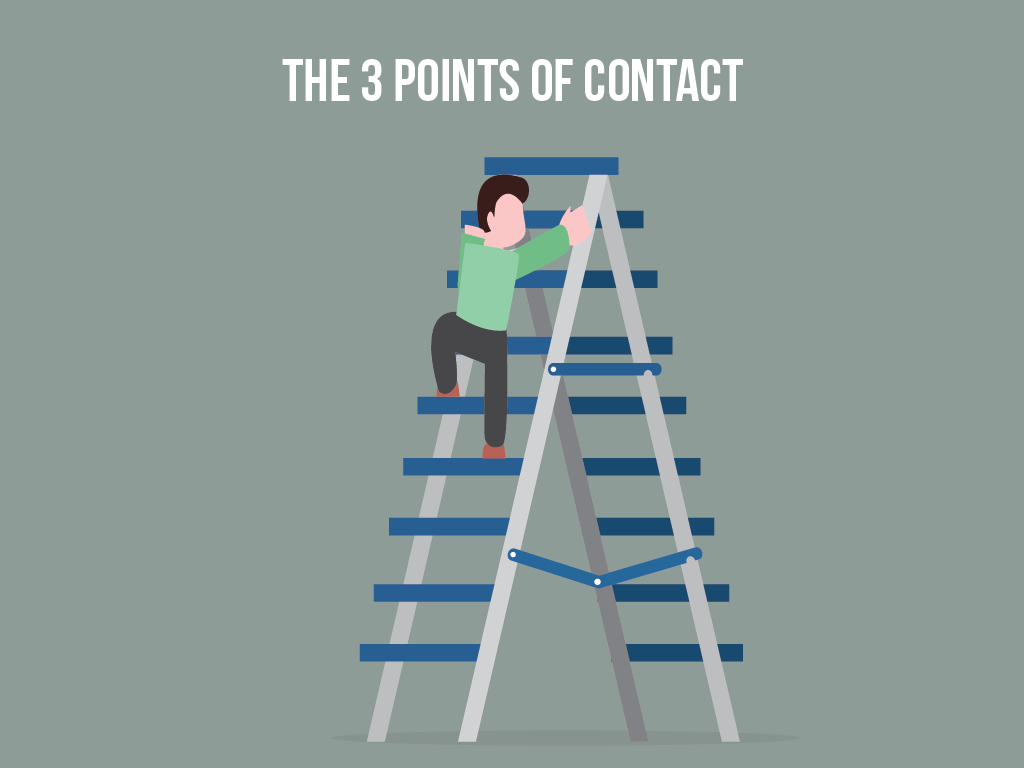 The 3 Points of Contact